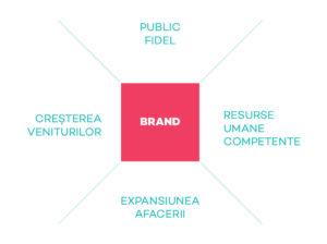 schema_brand_resoults